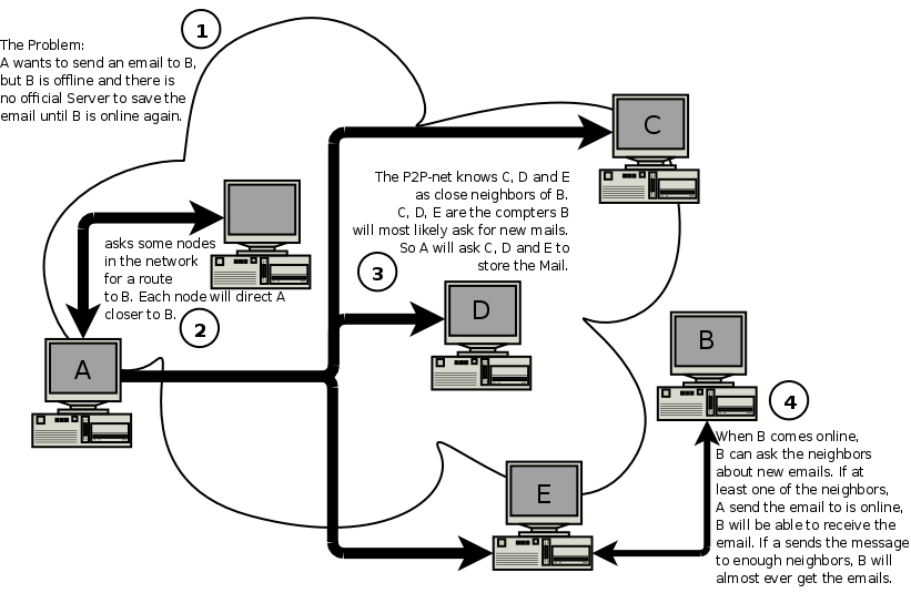 Diagram showing graphically how an email via the p2p network is send.